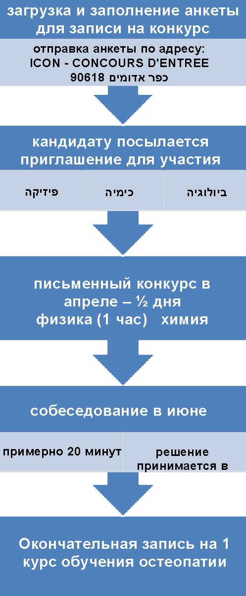 graphe_osteo_ru